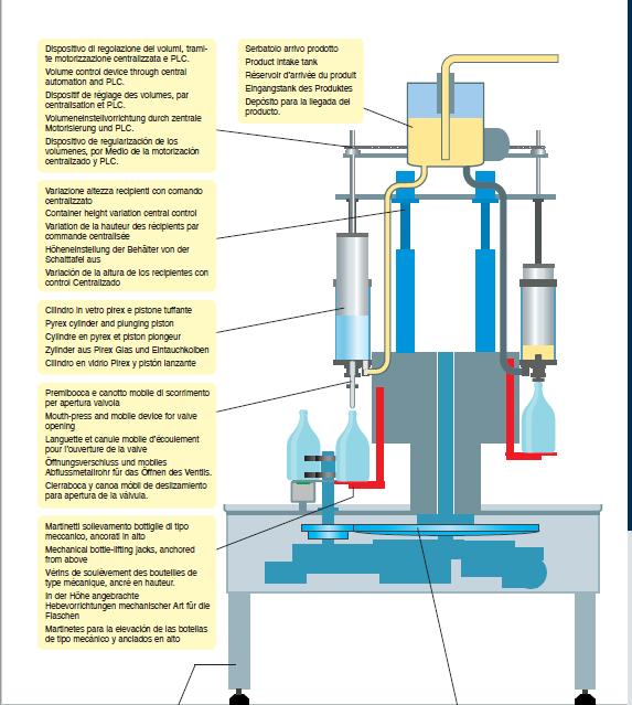 Volumetrics Pneumatic - Riempimento volumetrico a sifoni