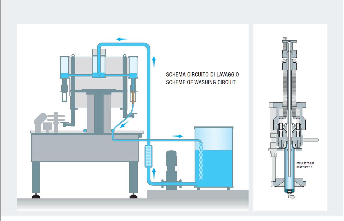 Sistemi di lavaggio e sanificazione C.I.P. in automatico